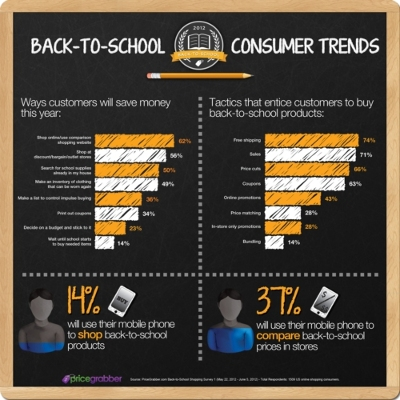 what back to school shoppers want