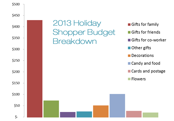 how much consumers will spend on holiday shopping in 2014